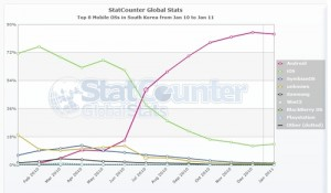 Statcounter-mobile_os-kr-monthly-201001-201101