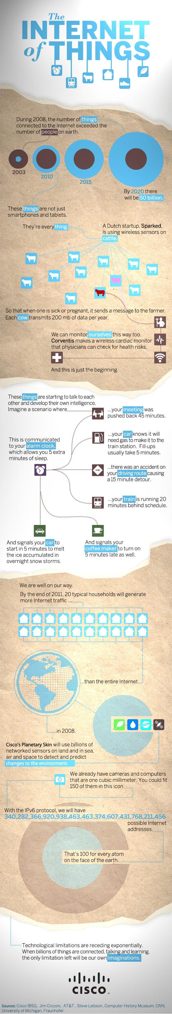 Infografía: Internet of Things