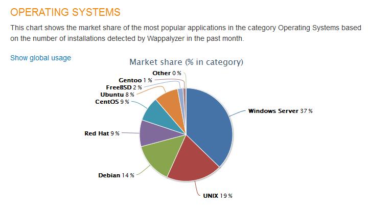 Gráfico de sistemas operativos