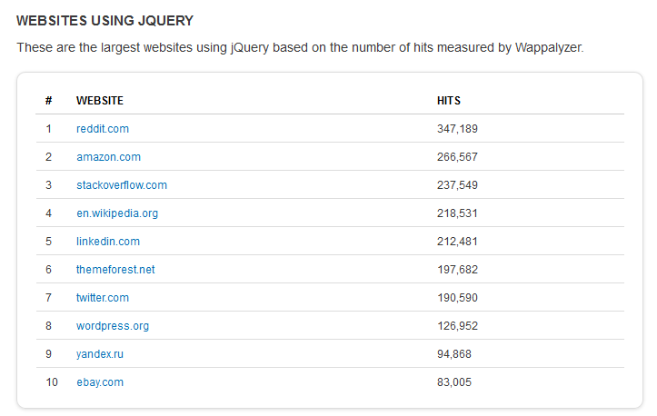 Sitios que usan jQuery